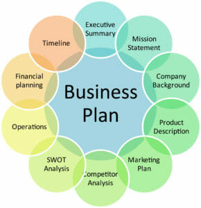 Business Exit Planning